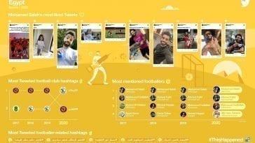 2020 on Twitter: #ThisHappened in Egypt